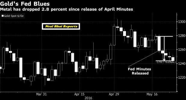 Fed Signals Higher Rates