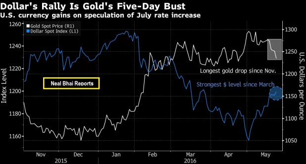 Dollar Rally Weighs on Gold