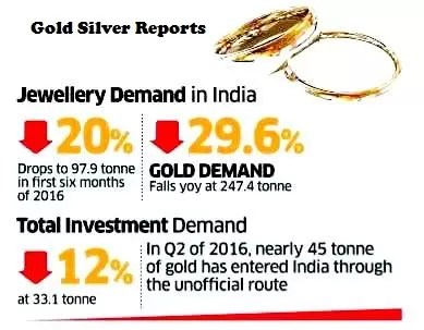 There Are Fewer Gold Buyers This Year
