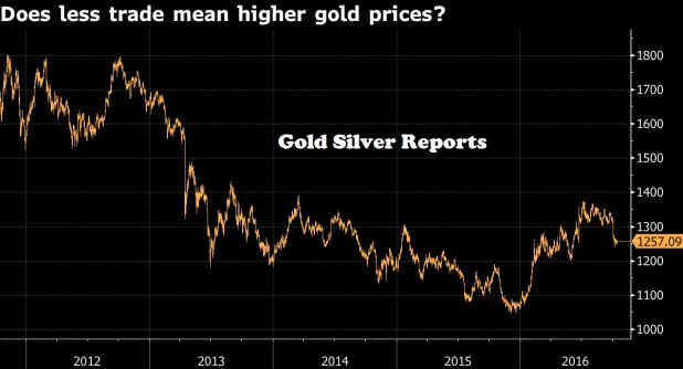 HSBC: A Global Trade Slowdown Is a Reason to Buy Gold