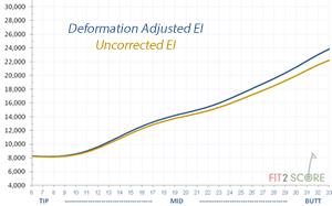 ActualDeformationAdjustment