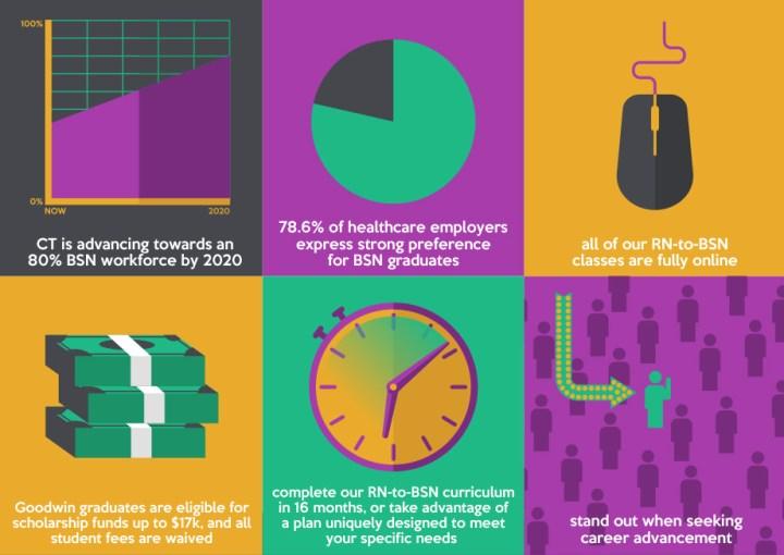 turn-rn-into-bsn-infographics-9-16-2015