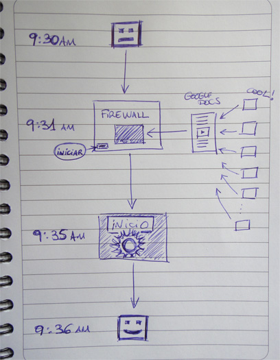 Estructura del firewall del buen rollo