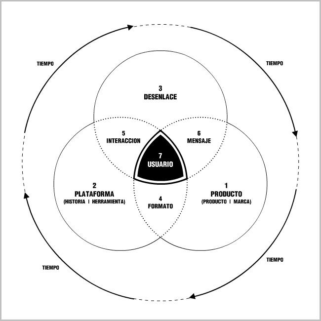 Diagrama de Venn - Pieza interactiva