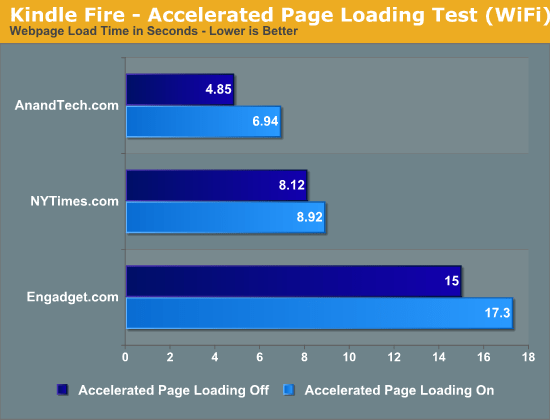 AnandTech Silk Browser Test Results