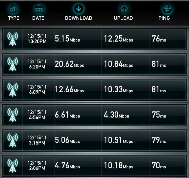 Galaxy Nexus 4G LTE Speedtest.net Results