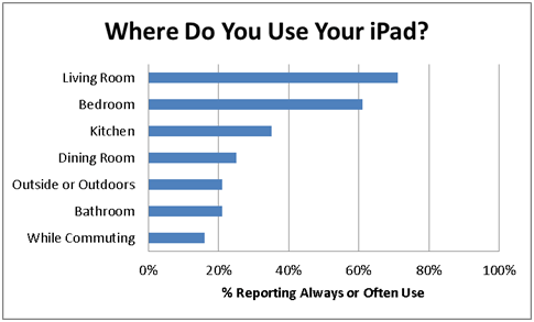 iPad used most often
