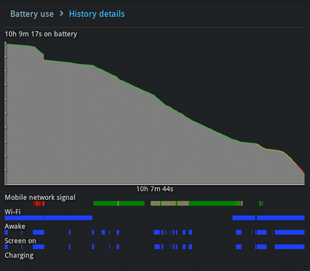 Samsung Galaxy Tab 7.7 Battery Usage
