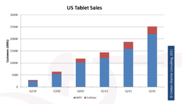 Tablet Sales - Wi-Fi vs Mobile Data 3G