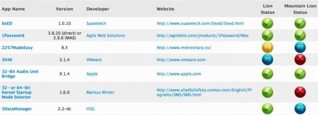 OS X Mountain Lion App Compatibility