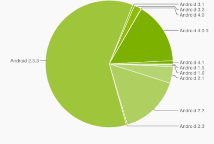 Android Version Distribution AUgust 2012