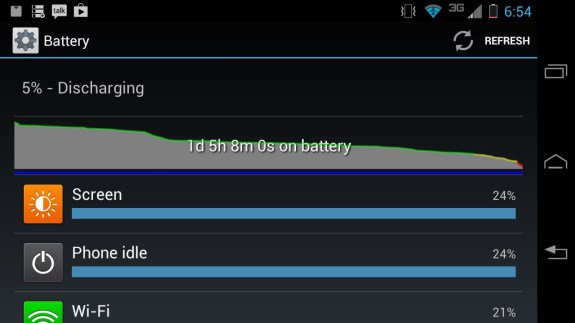 Droid RAZR HD Battery Life