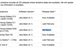 Rogers says its Galaxy Note Jelly Bean update will arrive in mid-March.