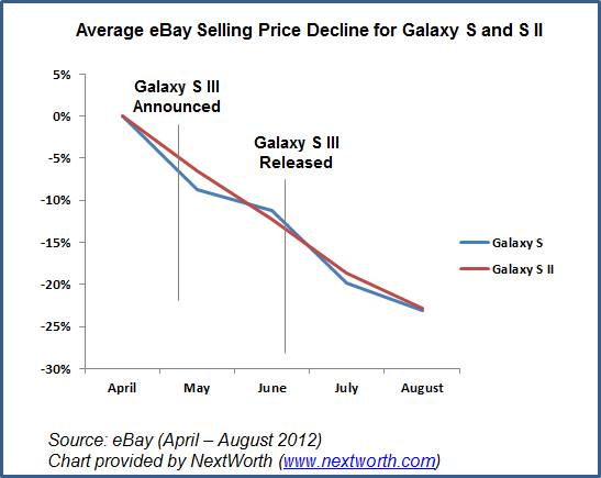 Now is the best time to lock in a Samsung Galaxy S3 trade in to pay for some, if not all, of the Samsung Galaxy S4.