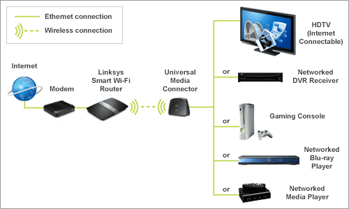 diagram for media connector
