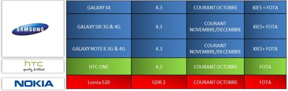 This timing lines up with Galaxy Note 2 and Galaxy S3 Android 4.3 update rumors.