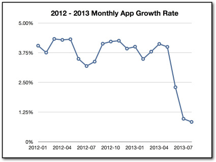 App growth is down as developers wait for the iOS 7 release date.