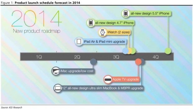 Potential Apple product roadmap for 2014, from MacRumors.