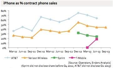 iPhone sales are an important part of carrier revenue, which could play a role in a price increase.