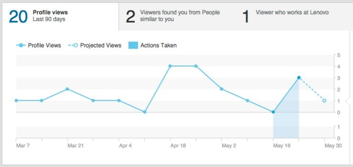 linkedin-profile-views