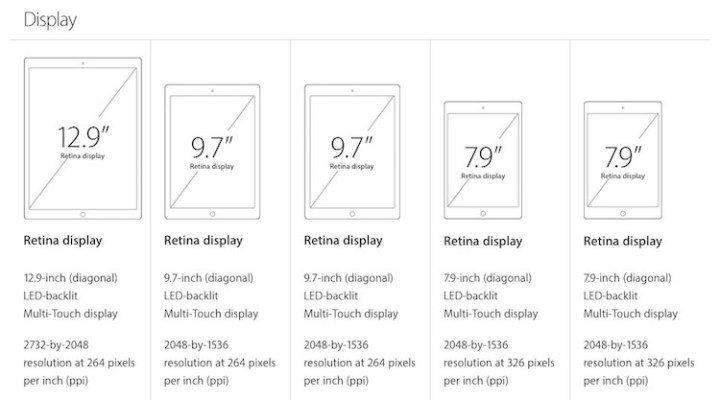 ipad pro screen size compared to smaller ipads