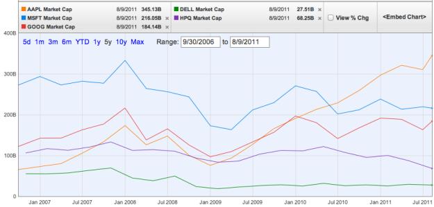 Apple Market Cap versus tech competition