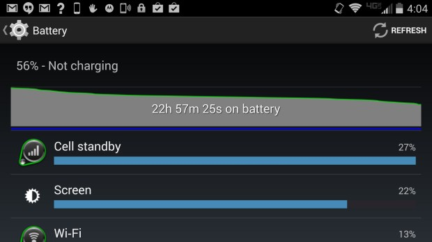 After a day, there's still a lot of battery life left, but that includes no use overnight.