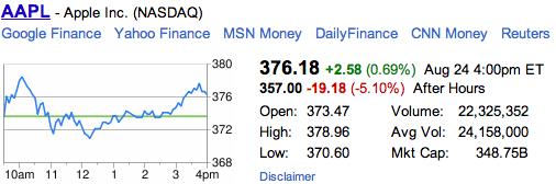 Apple Stock Steve Jobs Resigns
