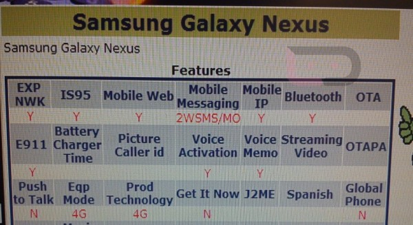 Samsung Galaxy Nexus on Verizon