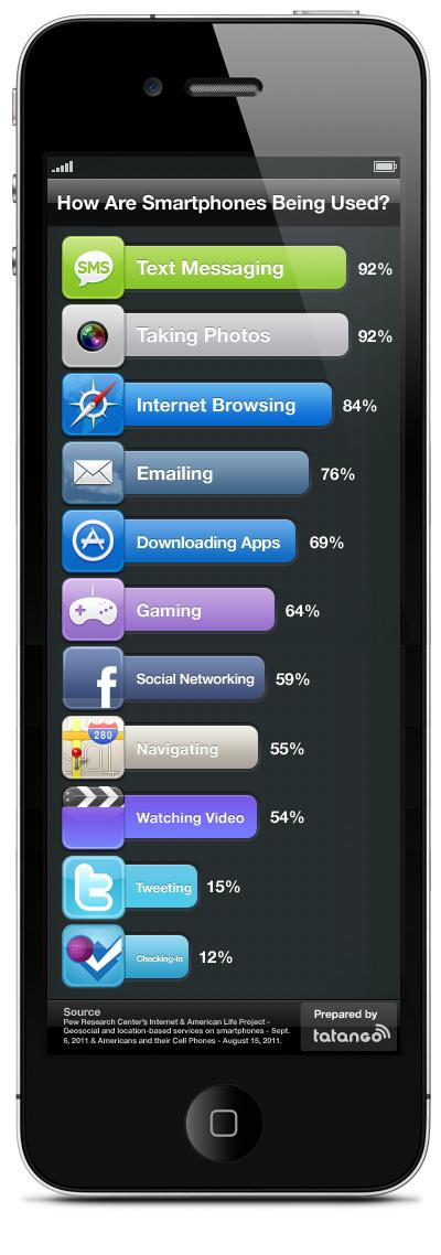 smartphone usage infographic