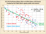 bicolor-at-risk-vs-average-dc-cas-2014-proficiency-both-regular-public-and-charter-dc
