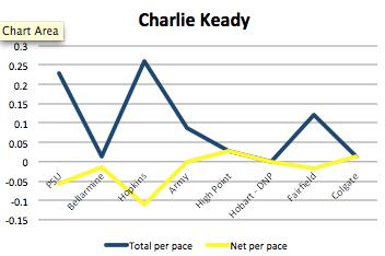 Charlie Keady