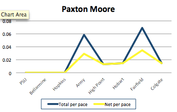 Moore is steadily gaining.