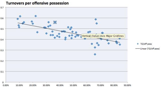 Turnovers per possession v. Pythagorean win expectation