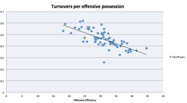 Turnovers per possession v. Offensive efficiency