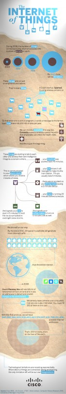 The Internet of Things - infografica