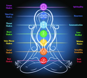 what-are-chakras