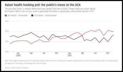 ACA popularity