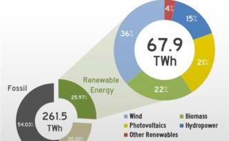 Germany-2012-H1-Share-of-Renewables-500x454