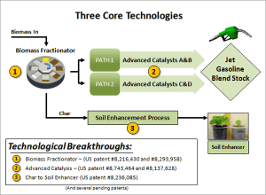 CPES Carbon Neutral Process Cool Planets New Process Yields Cheap Carbon Negative Biogasoline