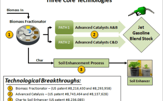 CPES-Carbon-Neutral-Process.png