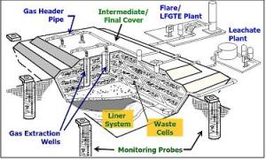 Landfill gas collection system 300x180 University of Texas Doubles Electricity Output of Landfill