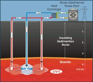 geothermal power 300x264 Only 2% of US Geothermal Energy Needed to Supply 2500x Power Demand