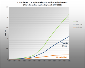 Cumulative US HEV Sales by year 1999 2009 300x238 Hybrids – The Best Selling Vehicles of 2012