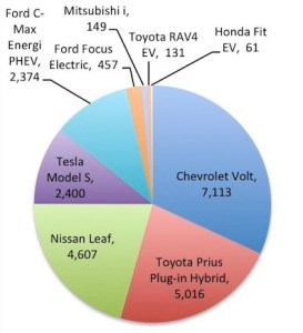 Fullscreen capture 2272013 21254 PM.bmp 273x300 Tesla Model S Fourth in Plug In Sales, Looks to Pay DOE Loans in Half the Time