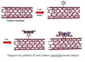 58571 web 300x219 New Non Metallic Catalyst Outperforms Platinum in Fuel Cells