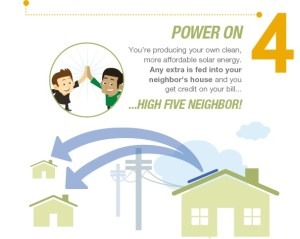 How It Works Infographic 2 300x239 Tesla Motors and SolarCity Will Provide Green Energy Storage by 2015