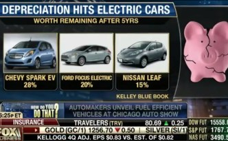 Electric Vehicles vs Fox News?