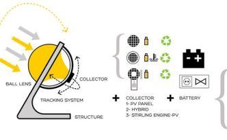 Solar Power Boasts Tiny Solar Panel and Big Increase in Efficiency