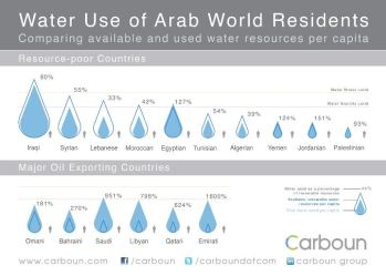 water infographic middle east